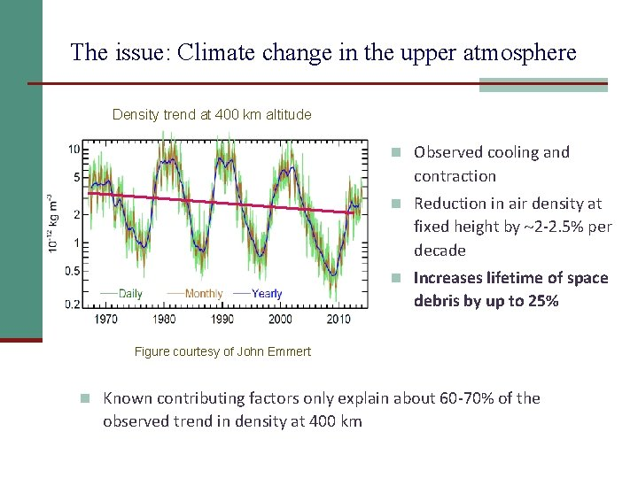 The issue: Climate change in the upper atmosphere Density trend at 400 km altitude
