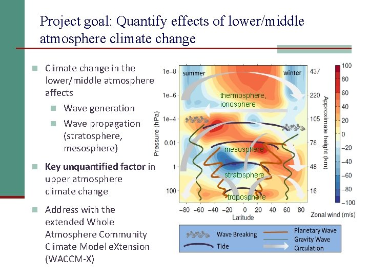 Project goal: Quantify effects of lower/middle atmosphere climate change n Climate change in the