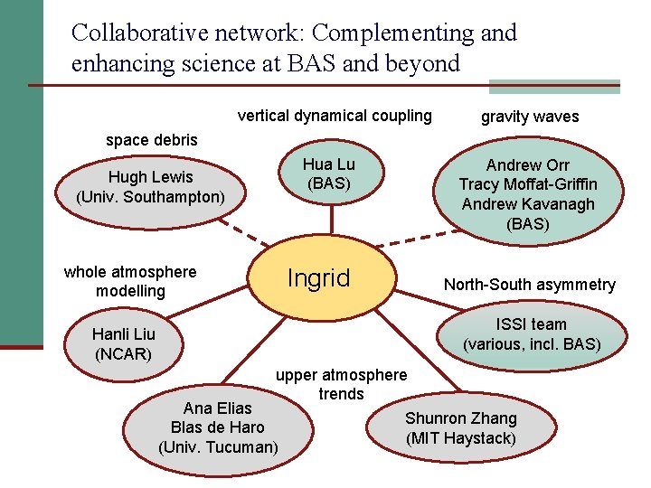 Collaborative network: Complementing and enhancing science at BAS and beyond vertical dynamical coupling gravity