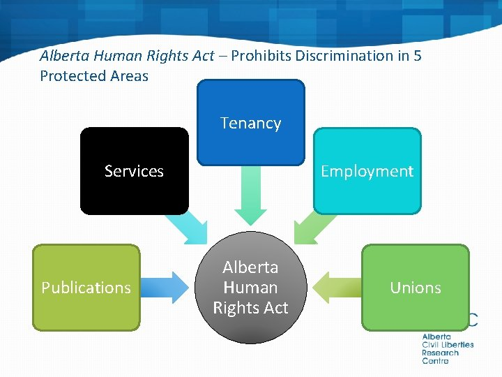Alberta Human Rights Act – Prohibits Discrimination in 5 Protected Areas Tenancy Services Publications
