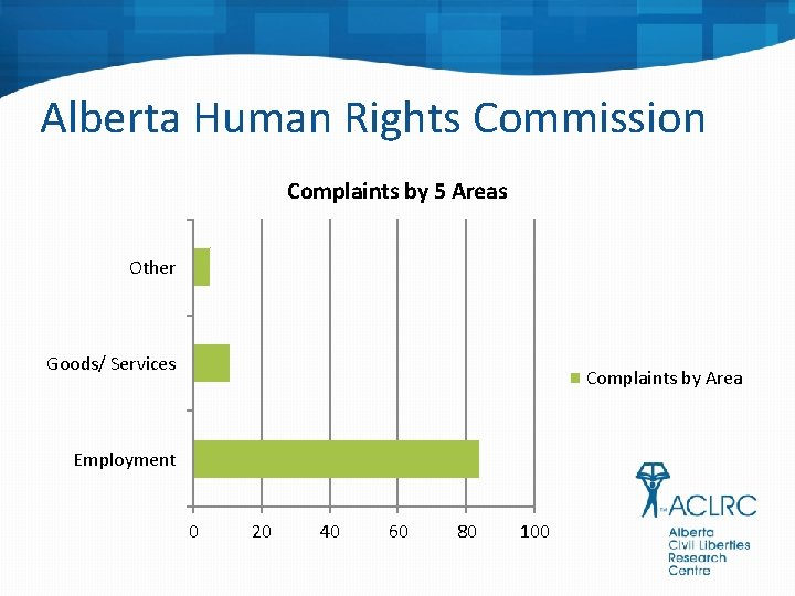 Alberta Human Rights Commission Complaints by 5 Areas Other Goods/ Services Complaints by Area