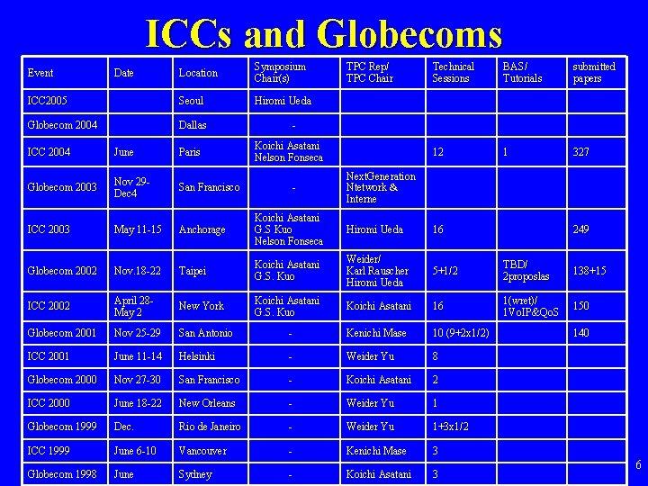 ICCs and Globecoms Location Symposium Chair(s) ICC 2005 Seoul Hiromi Ueda Globecom 2004 Dallas