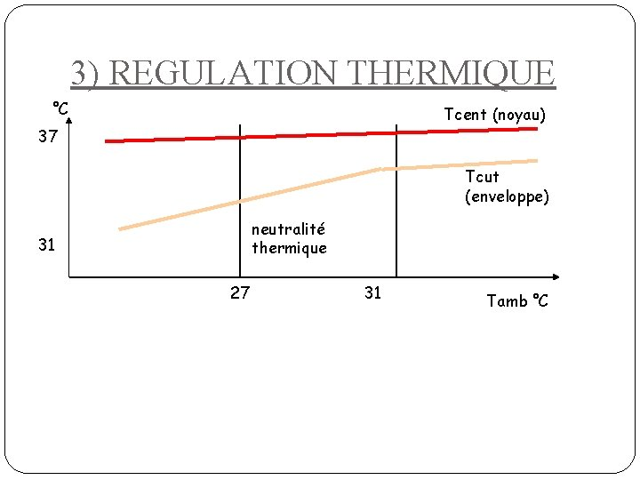 3) REGULATION THERMIQUE °C Tcent (noyau) 37 Tcut (enveloppe) neutralité thermique 31 27 31