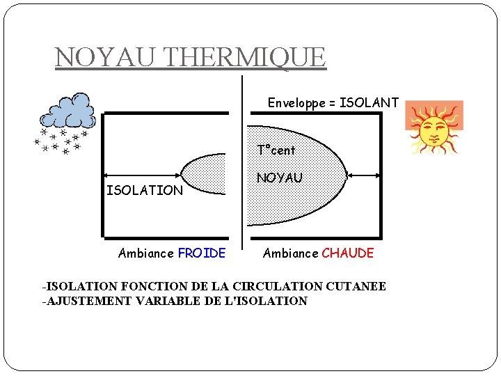 NOYAU THERMIQUE Enveloppe = ISOLANT T°cent ISOLATION Ambiance FROIDE NOYAU Ambiance CHAUDE -ISOLATION FONCTION