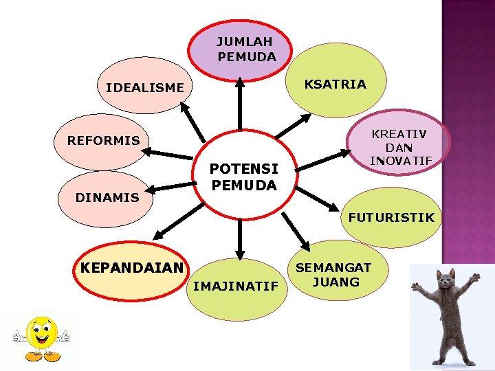 JUMLAH PEMUDA KSATRIA IDEALISME REFORMIS DINAMIS POTENSI PEMUDA KREATIV DAN INOVATIF FUTURISTIK KEPANDAIAN IMAJINATIF