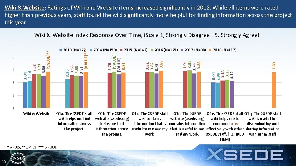 Wiki & Website: Ratings of Wiki and Website items increased significantly in 2018. While