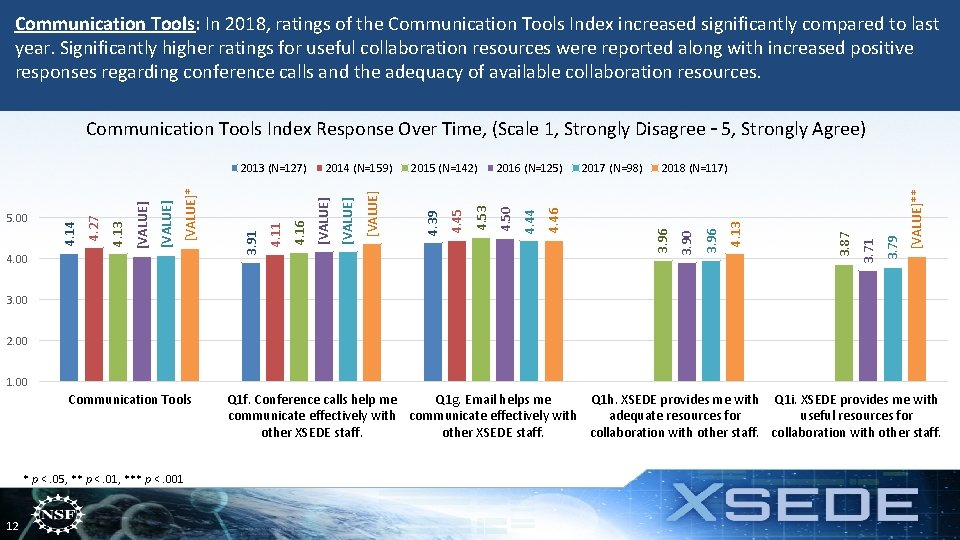 Communication Tools: In 2018, ratings of the Communication Tools Index increased significantly compared to