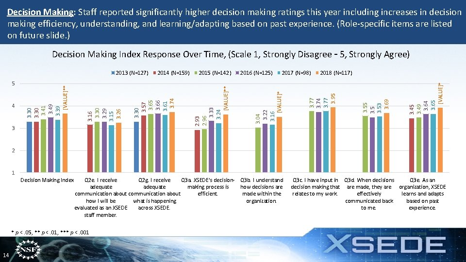 Decision Making: Staff reported significantly higher decision making ratings this year including increases in