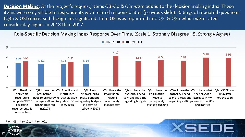 Decision Making: At the project's request, items Q 3 l-3 p & Q 3