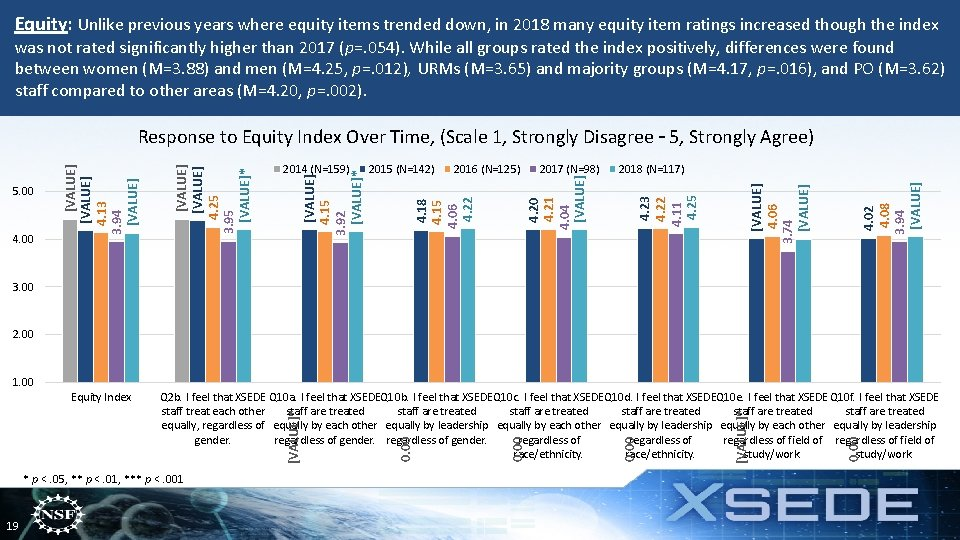 Equity: Unlike previous years where equity items trended down, in 2018 many equity item