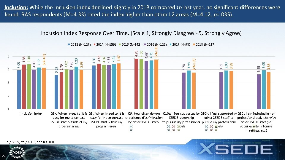 Inclusion: While the Inclusion index declined slightly in 2018 compared to last year, no