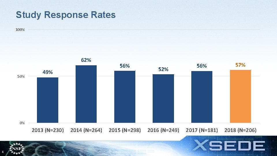Study Response Rates 100% 62% 50% 49% 56% 52% 56% 57% 2017 (N=181) 2018