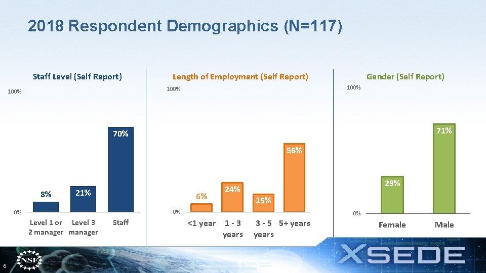 2018 Respondent Demographics (N=117) Staff Level (Self Report) Length of Employment (Self Report) 100%