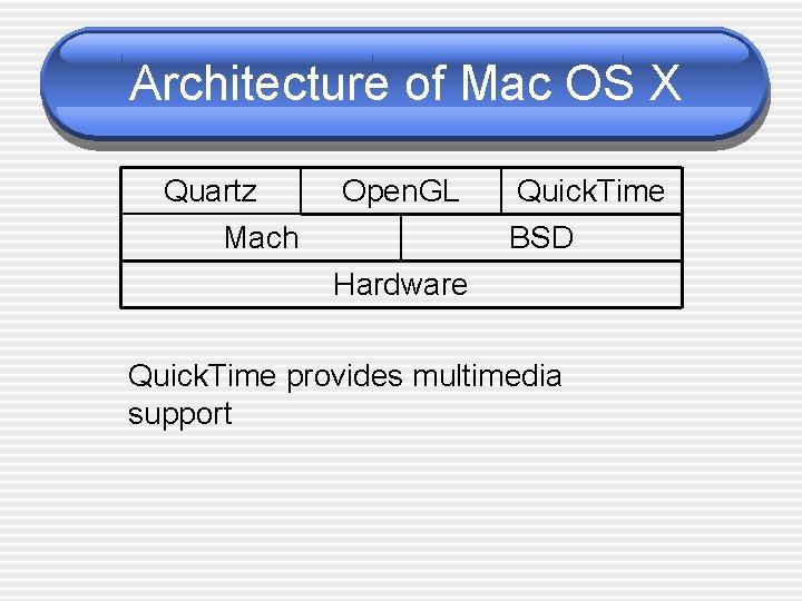 Architecture of Mac OS X Quartz Mach Open. GL Quick. Time BSD Hardware Quick.