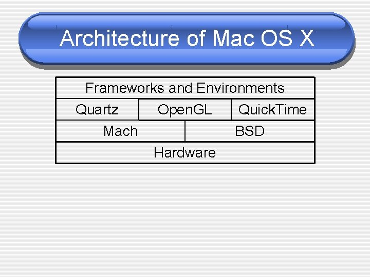 Architecture of Mac OS X Frameworks and Environments Quartz Open. GL Quick. Time Mach