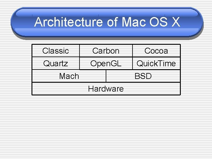 Architecture of Mac OS X Classic Carbon Cocoa Quartz Open. GL Quick. Time Mach