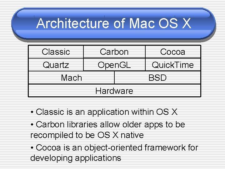 Architecture of Mac OS X Classic Quartz Mach Carbon Open. GL Cocoa Quick. Time