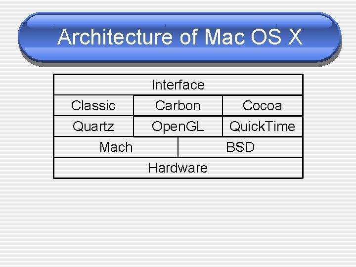 Architecture of Mac OS X Classic Quartz Interface Carbon Open. GL Mach Cocoa Quick.