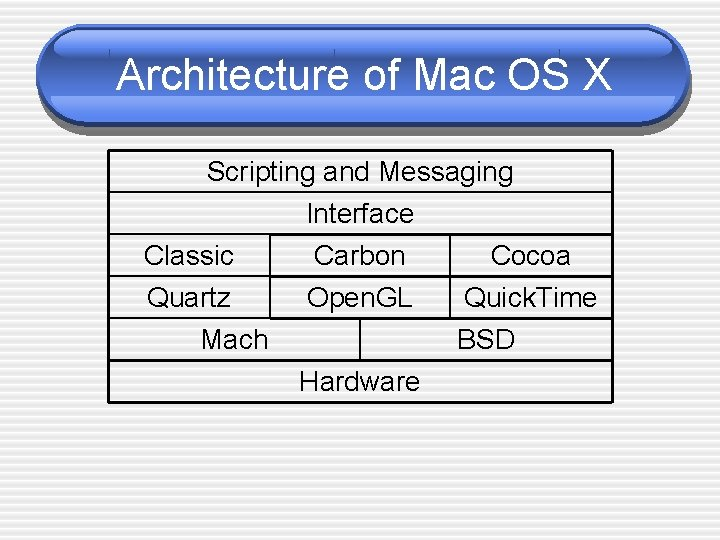 Architecture of Mac OS X Scripting and Messaging Interface Classic Carbon Cocoa Quartz Mach