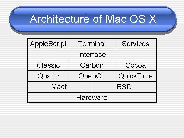 Architecture of Mac OS X Apple. Script Classic Quartz Mach Terminal Interface Carbon Services