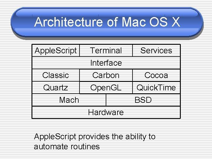 Architecture of Mac OS X Apple. Script Classic Quartz Mach Terminal Interface Carbon Open.