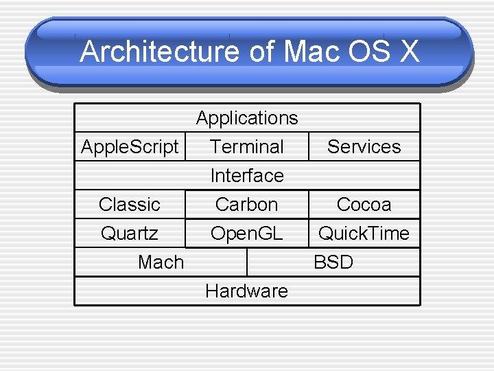 Architecture of Mac OS X Applications Apple. Script Terminal Interface Classic Quartz Mach Carbon