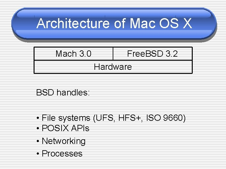 Architecture of Mac OS X Mach 3. 0 Free. BSD 3. 2 Hardware BSD