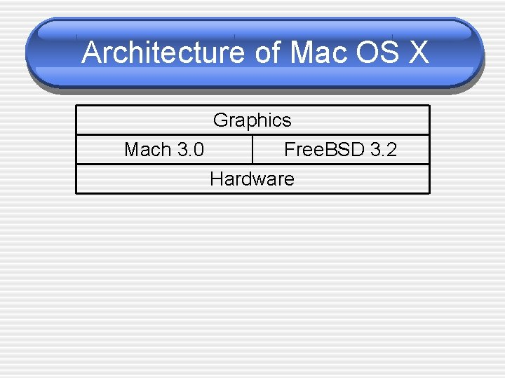 Architecture of Mac OS X Graphics Mach 3. 0 Free. BSD 3. 2 Hardware