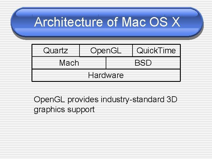 Architecture of Mac OS X Quartz Mach Open. GL Quick. Time BSD Hardware Open.