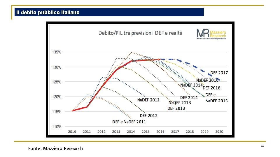 Il debito pubblico italiano Fonte: Mazziero Research 11