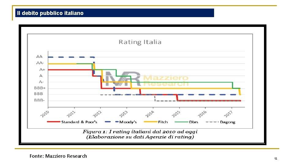 Il debito pubblico italiano Fonte: Mazziero Research 12