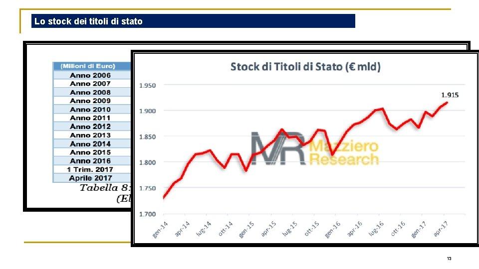 Lo stock dei titoli di stato 13