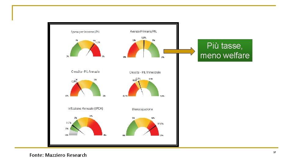 Più tasse, meno welfare Fonte: Mazziero Research 17