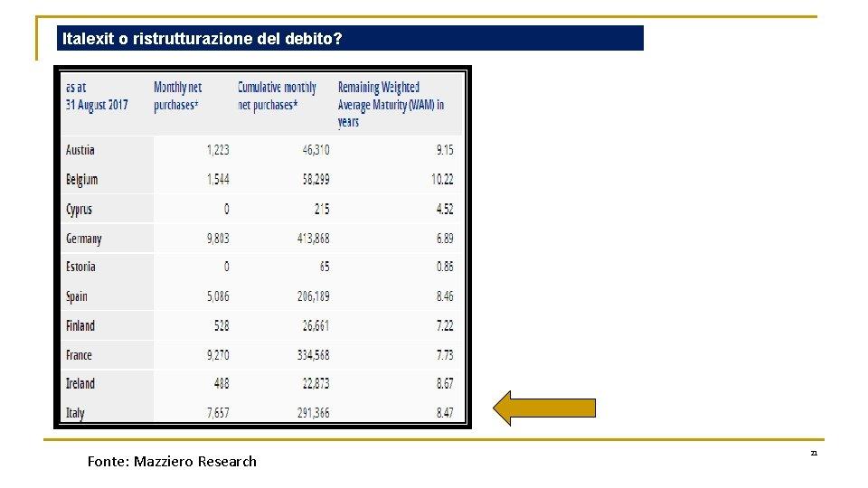 Italexit o ristrutturazione del debito? Fonte: Mazziero Research 21