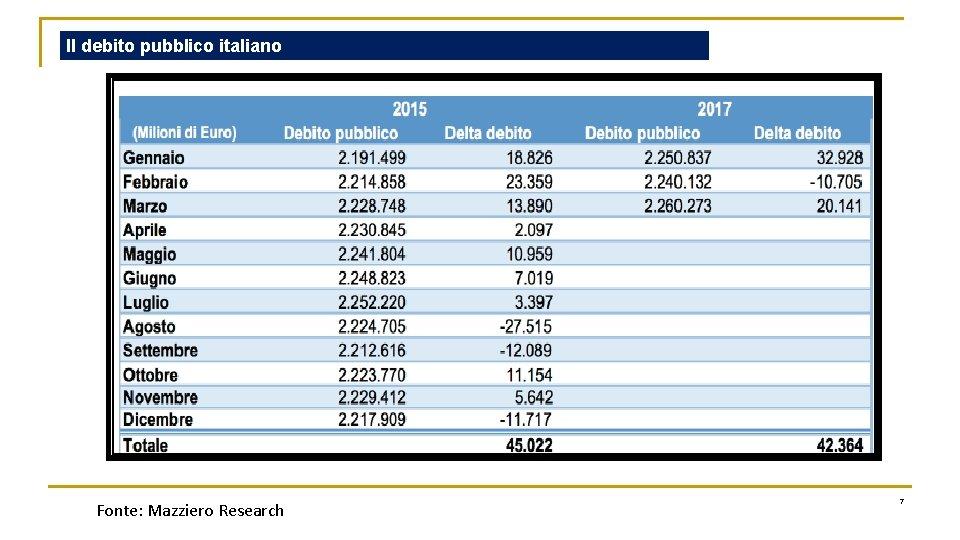 Il debito pubblico italiano Fonte: Mazziero Research 7