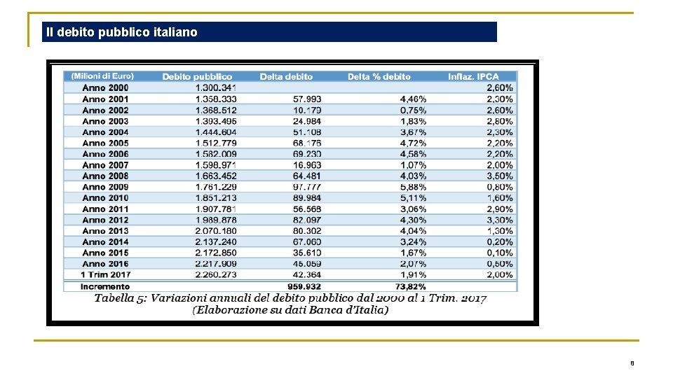 Il debito pubblico italiano 8