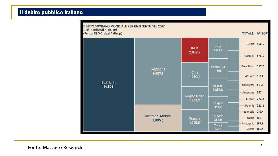 Il debito pubblico italiano Fonte: Mazziero Research 9