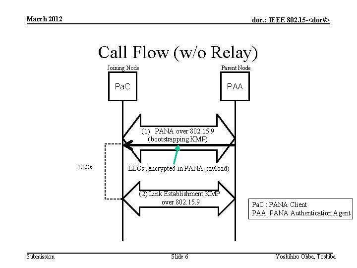 March 2012 doc. : IEEE 802. 15 -<doc#> Call Flow (w/o Relay) Joining Node