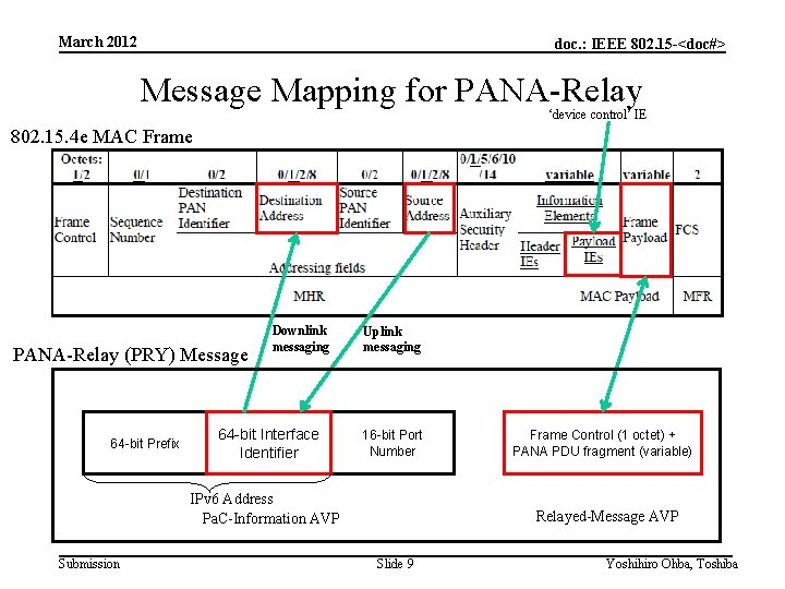 March 2012 doc. : IEEE 802. 15 -<doc#> Message Mapping for PANA-Relay 'device control'