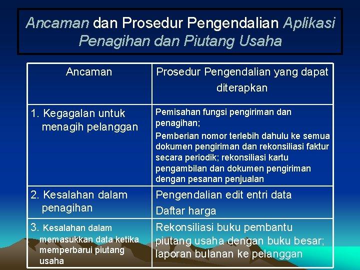 Ancaman dan Prosedur Pengendalian Aplikasi Penagihan dan Piutang Usaha Ancaman Prosedur Pengendalian yang dapat