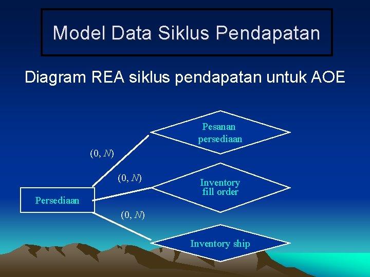 Model Data Siklus Pendapatan Diagram REA siklus pendapatan untuk AOE Pesanan persediaan (0, N)