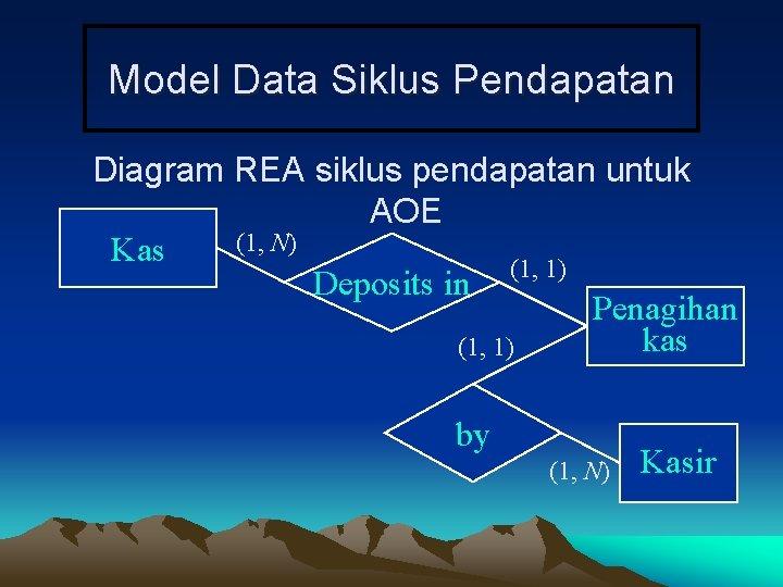 Model Data Siklus Pendapatan Diagram REA siklus pendapatan untuk AOE (1, N) Kas (1,