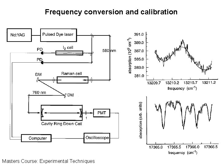 Frequency conversion and calibration Masters Course: Experimental Techniques