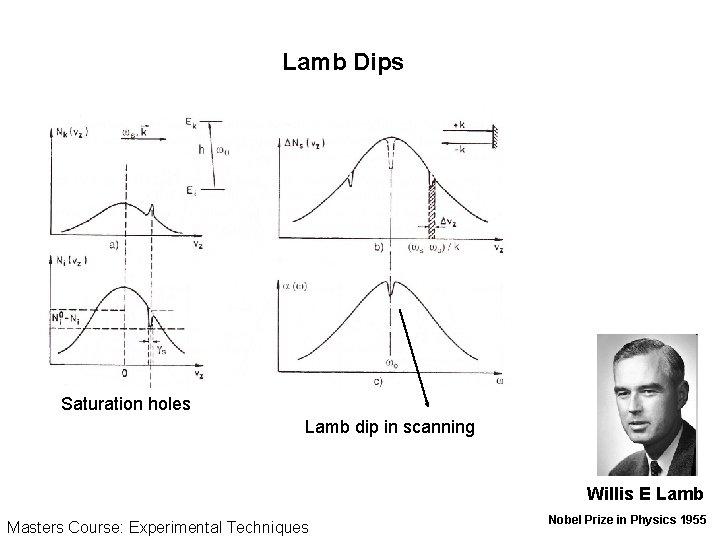 Lamb Dips Saturation holes Lamb dip in scanning Willis E Lamb Masters Course: Experimental