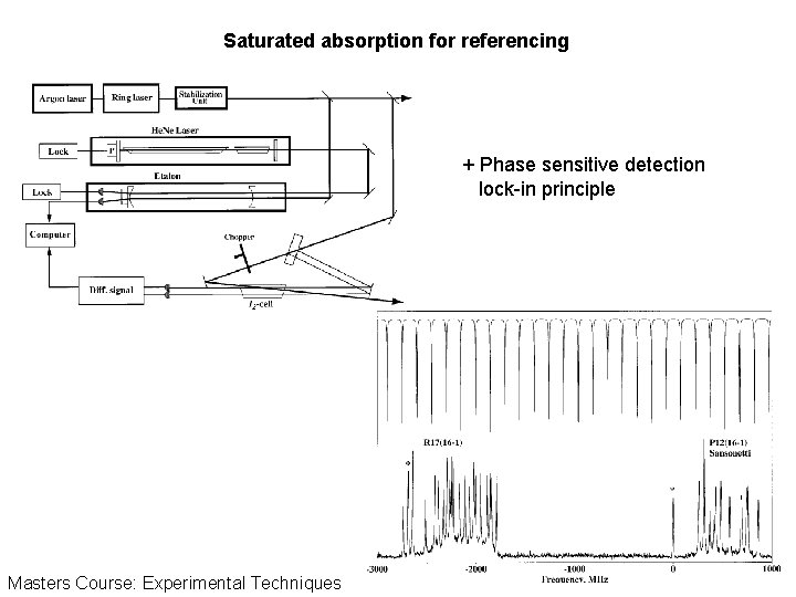 Saturated absorption for referencing + Phase sensitive detection lock-in principle Masters Course: Experimental Techniques