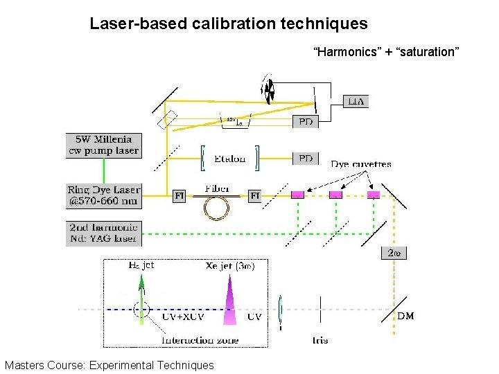 """Laser-based calibration techniques """"Harmonics"""" + """"saturation"""" Masters Course: Experimental Techniques"""