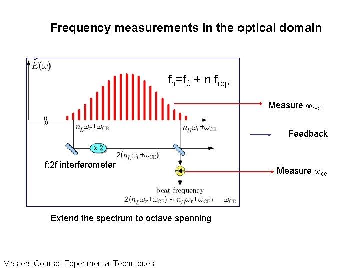 Frequency measurements in the optical domain fn=f 0 + n frep Measure wrep Feedback