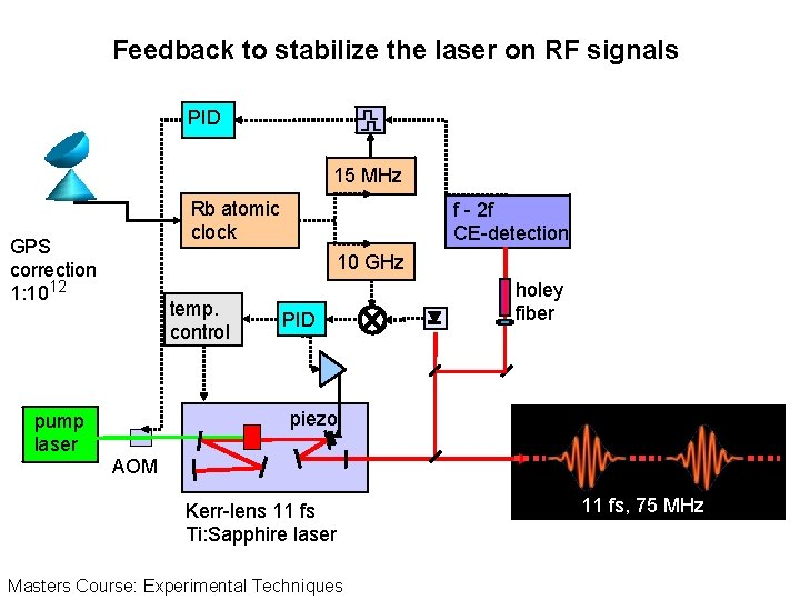 Feedback to stabilize the laser on RF signals PID 15 MHz Rb atomic clock