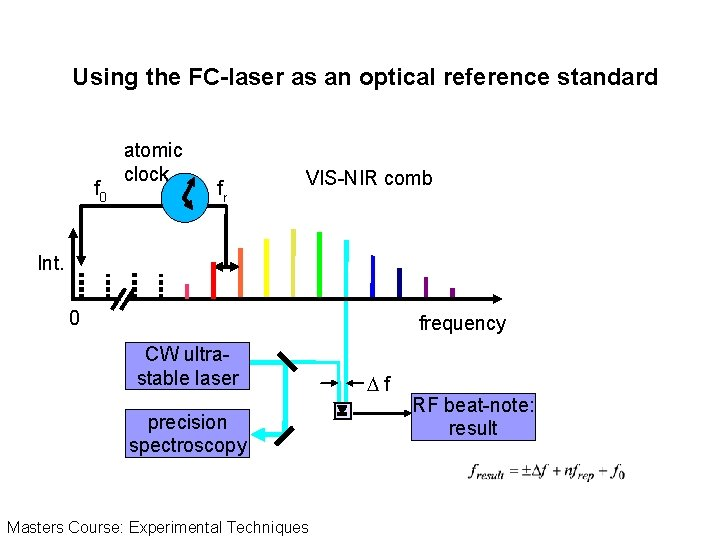 Using the FC-laser as an optical reference standard f 0 atomic clock fr VIS-NIR