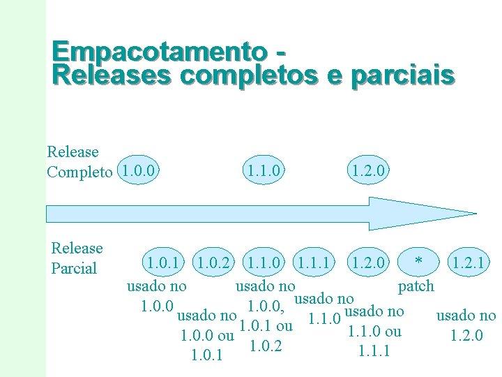 Empacotamento Releases completos e parciais Release Completo 1. 0. 0 Release Parcial 1. 1.